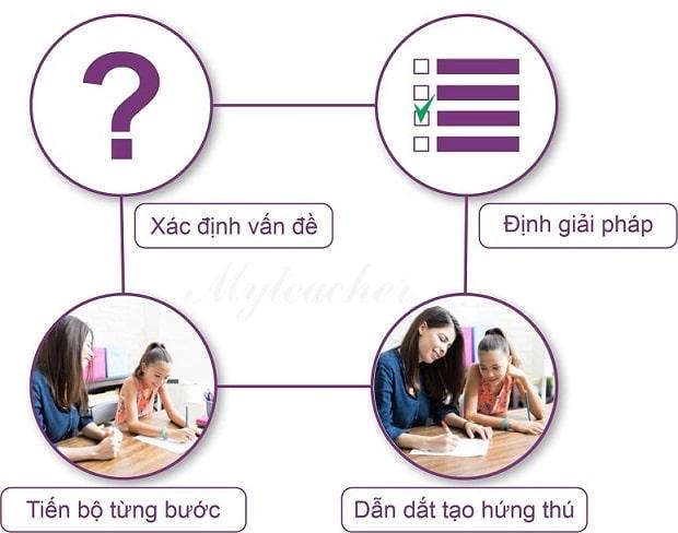 Quy trình 4 bước gia sư dạy cho học viên