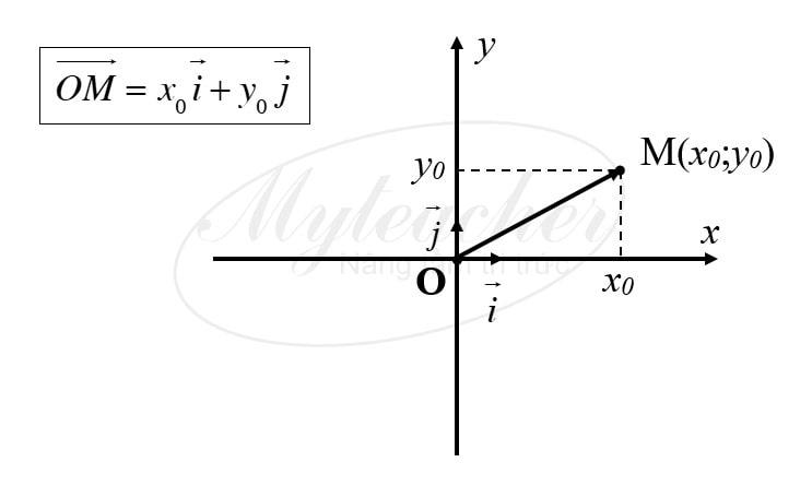 Tóm tắt lý thuyết hình học 10 - Đường thẳng, đường tròn, elip và hypebol